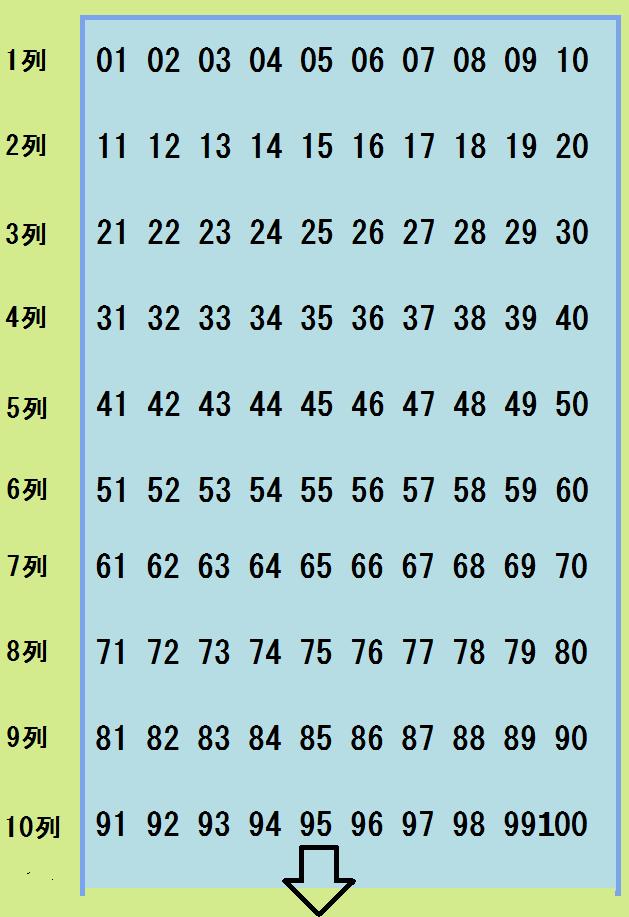 10×15列 通し番号