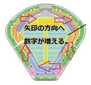 明治神宮野球場 入り口番号の解説1
